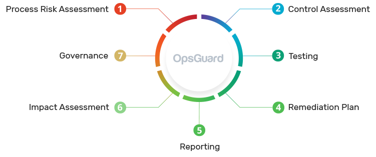OPSGUARD COMPONENTS image